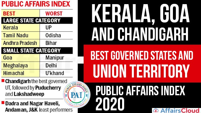 Kerala,-Goa-and-Chandigarh-best-governed-states-and-union-territory