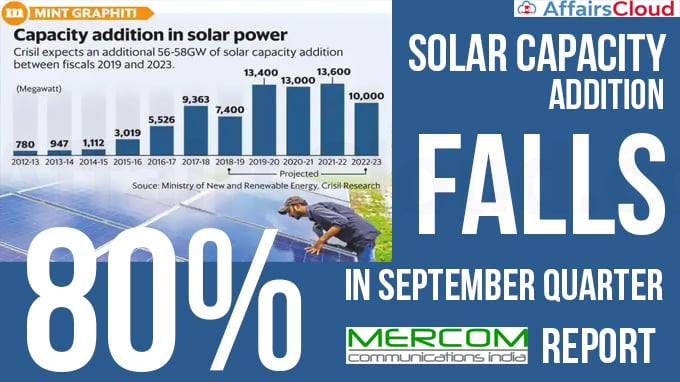Solar-capacity-addition-falls-80%-in-September-quarter