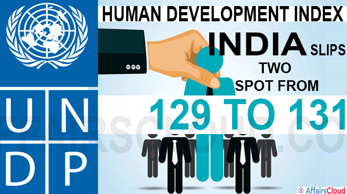 Human Development Index - India slips two spot from 129 to 131