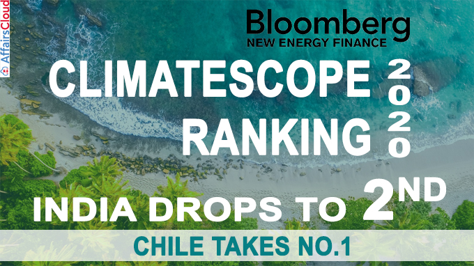 India Drops to 2nd, Chile Takes No1 on Climatescope Emerging Markets Ranking