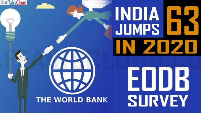 India jumps to 63 in 2020 EODB survey