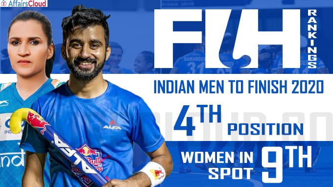 Indian men to finish 2020 in 4th position, women in 9th spot in FIH rankings