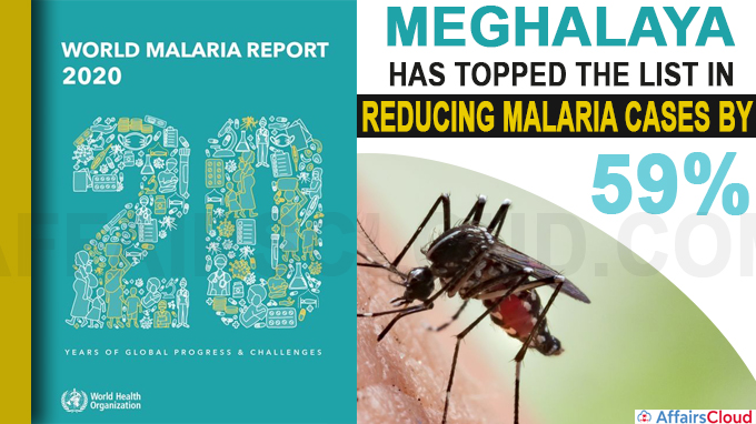 Meghalaya has topped the list in reducing malaria cases by 59%