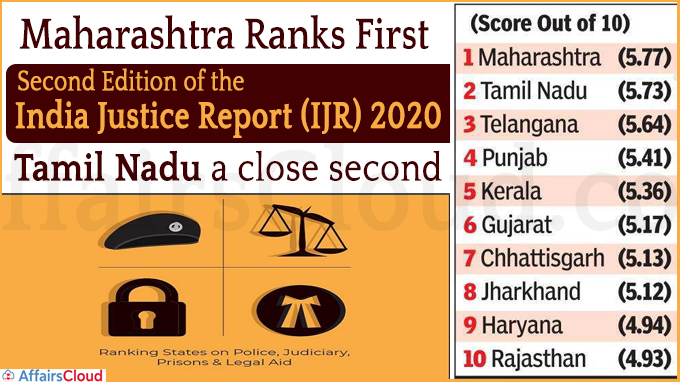 Maharashtra best state in justice delivery again