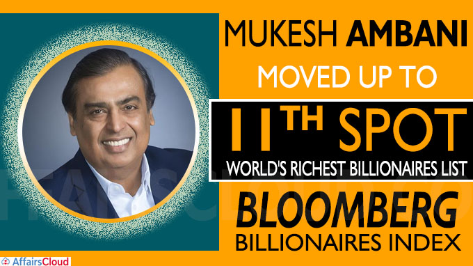 Mukesh Ambani moves to 11th spot in world's richest billionaires list