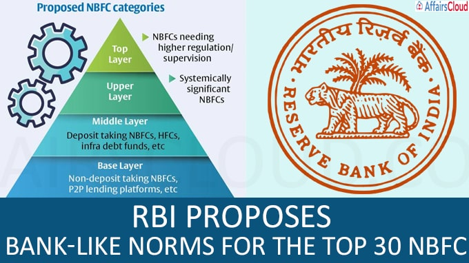 RBI proposes bank-like norms for the top 30