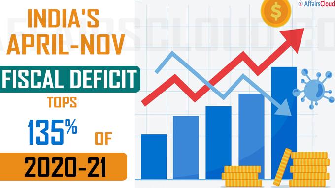 fiscal deficit tops 135