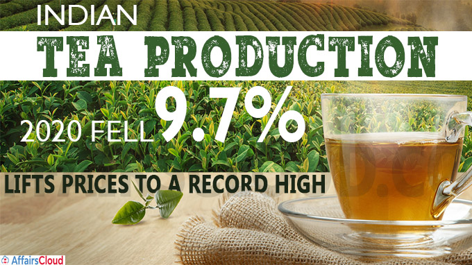 India's tea output drops in 2020