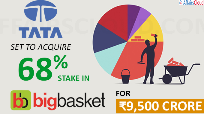 Tata set to acquire 68% stake in BigBasket for ₹9,500