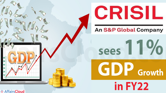 Crisil sees 11% GDP growth in FY22
