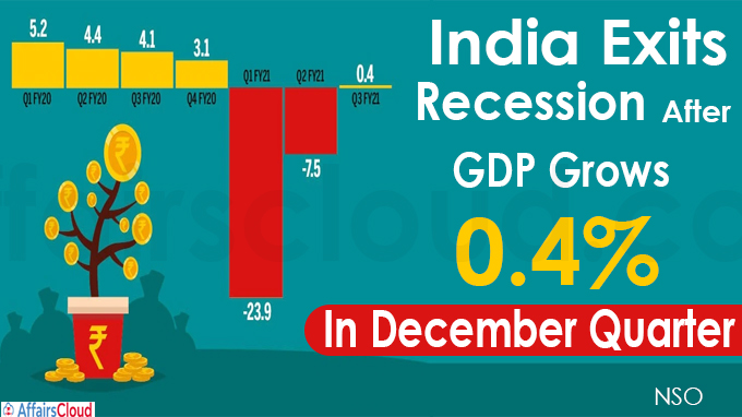 GDP grows 0-4 per cent in December quarter