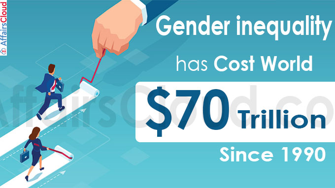 Gender inequality has cost world $70 tln since 1990