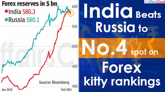 India beats Russia to no 4 spot on forex kitty rankings
