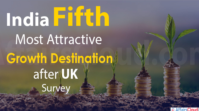 India fifth most attractive growth destination after UK