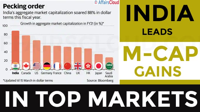 India leads m-cap gains in top markets