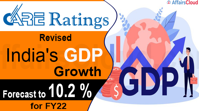 Care Ratings revises India's GDP growth forecast
