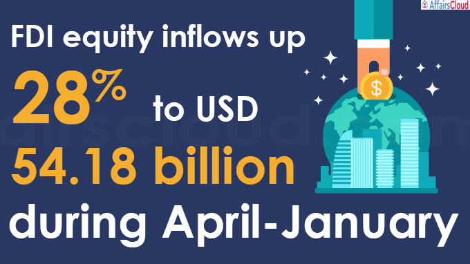 FDI equity inflows up 28