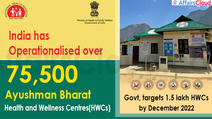 India has operationalised over 75,500 Ayushman Bharat HWCs
