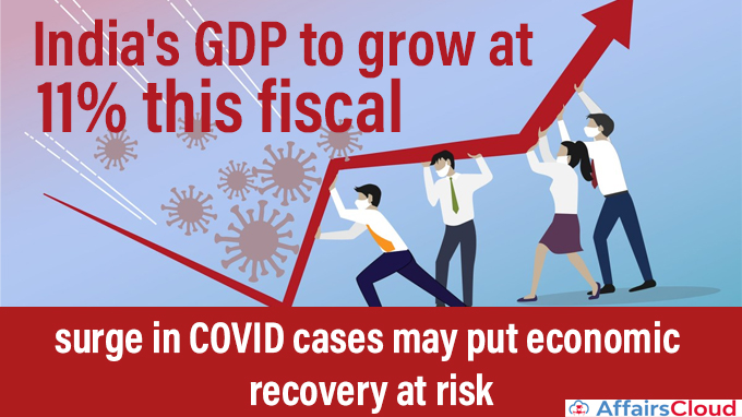 India's-GDP-to-grow-at-11%-this-fiscal,-surge-in-COVID-cases-may-put-economic-recovery-at-risk