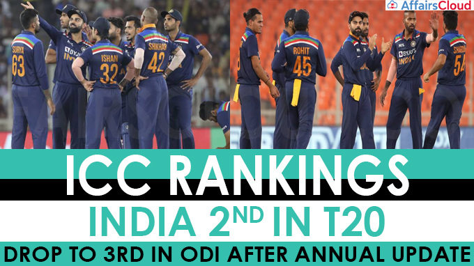 ICC Rankings India 2nd In T20