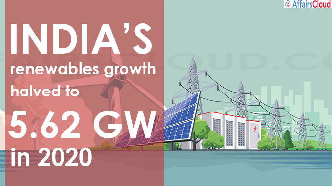 India's renewables growth halved