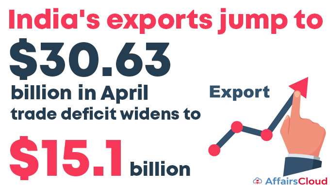India's-exports-jump-to-$30-63-bn-in-April-trade-deficit-widens-to-$15-1-bn