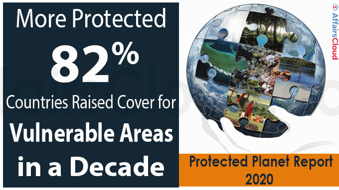 More protected 82% countries raised cover for vulnerable areas