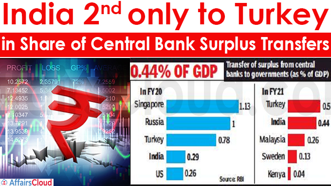 India 2nd only to Turkey in share of central bank surplus transfers