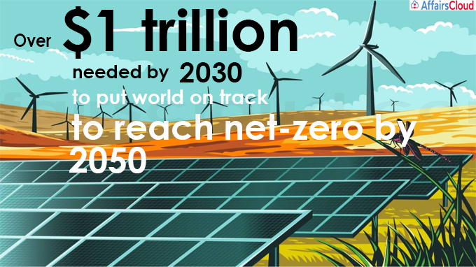 Over $1 trillion needed by 2030 to put world on track to reach net-zero by 2050