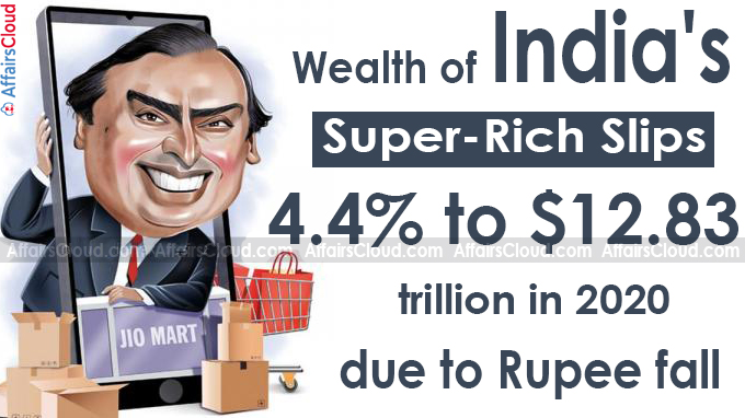 Wealth of India's super-rich slips 4-4% to $12-83 trillion