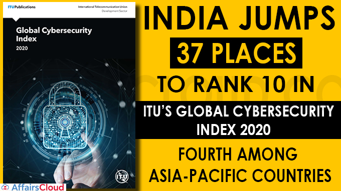 India jumps 37 places to rank 10 in ITU's Global Cybersecurity Index 2020