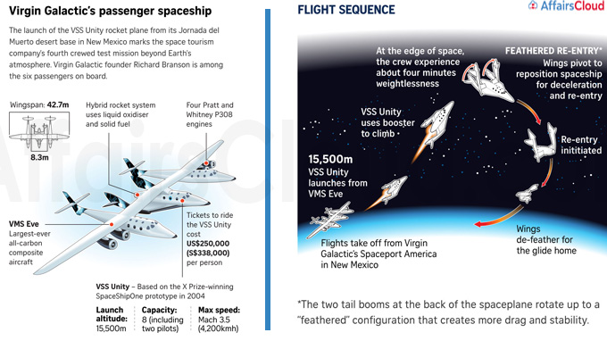 Virgin Galactic's SpaceShipTwo Unity 22 Flight Sequence