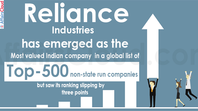Many Indian cos slip in global valuation ranking