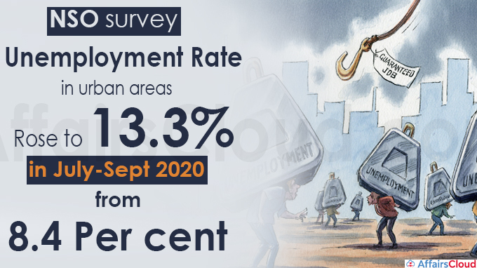 NSO survey Unemployment rate rose to 13-3%