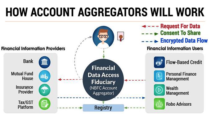 Account Aggregation (1)