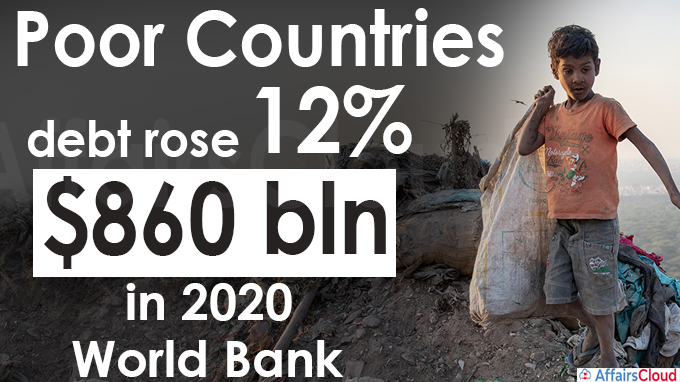 Poor countries' debt rose 12% to record $860 bln in 2020